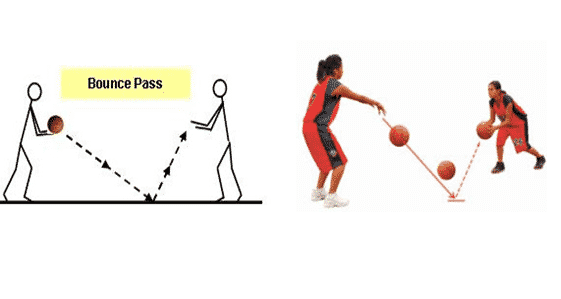 Jelaskan Apa Yang Dimaksud Passing Dalam Permainan Bola Basket