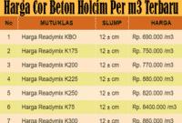 Harga Cor Beton Holcim Per m3 Terbaru