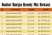Harga Ready Mix Bekasi