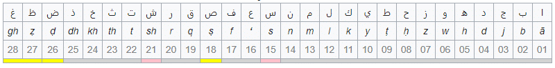 Urutan abjadī secara umum